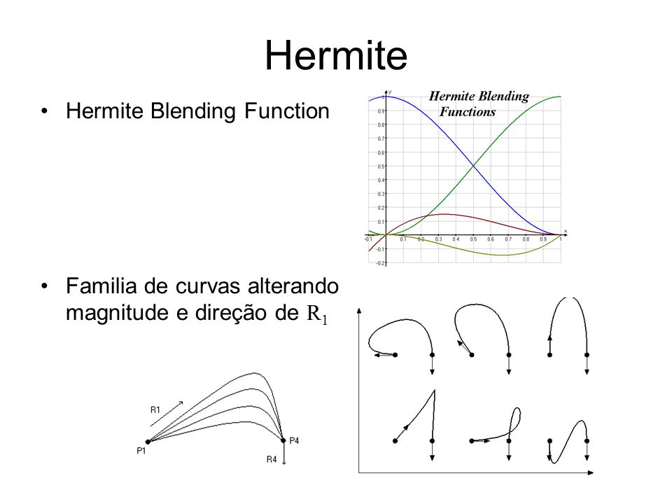 Hermite Hermite Blending Function