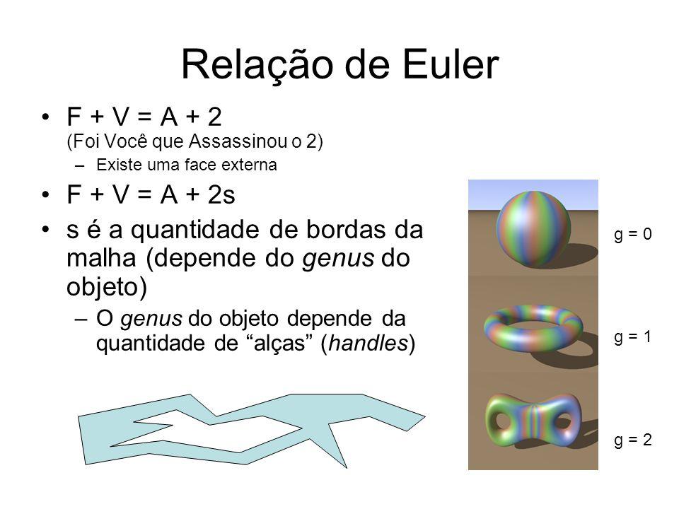 Relação de Euler F + V = A + 2 (Foi Você que Assassinou o 2)