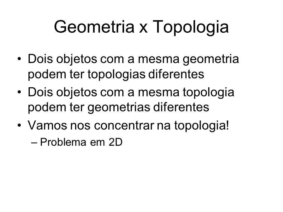 Geometria x Topologia Dois objetos com a mesma geometria podem ter topologias diferentes.