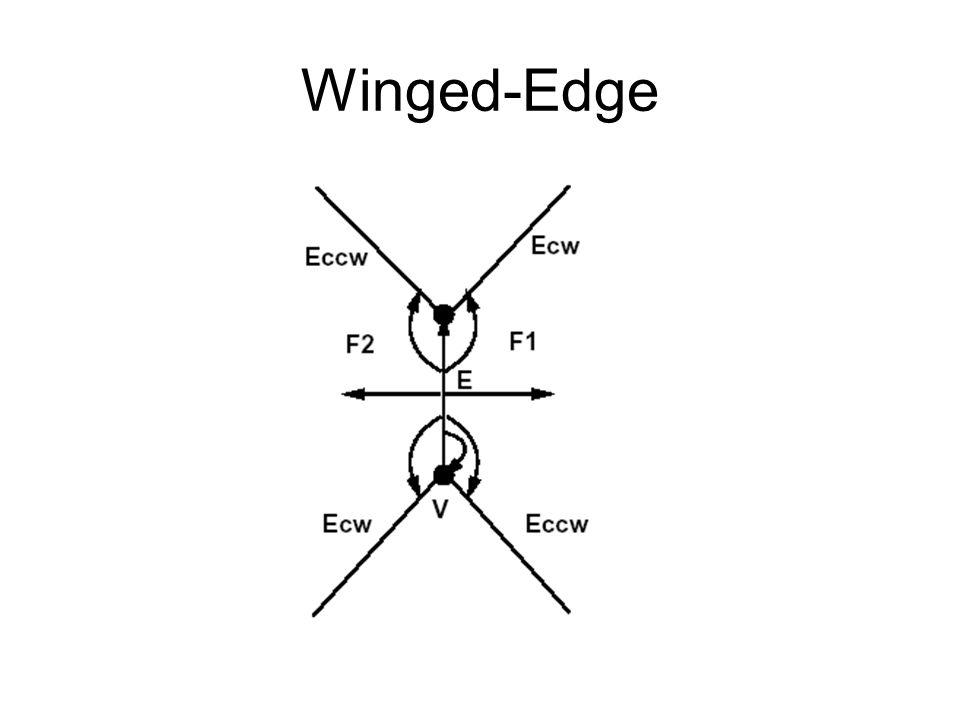 Winged-Edge