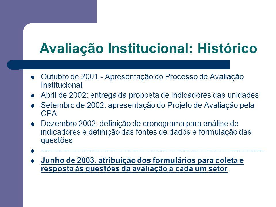 Avaliação Institucional: Histórico