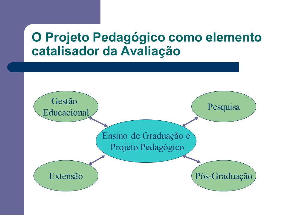 O Projeto Pedagógico como elemento catalisador da Avaliação