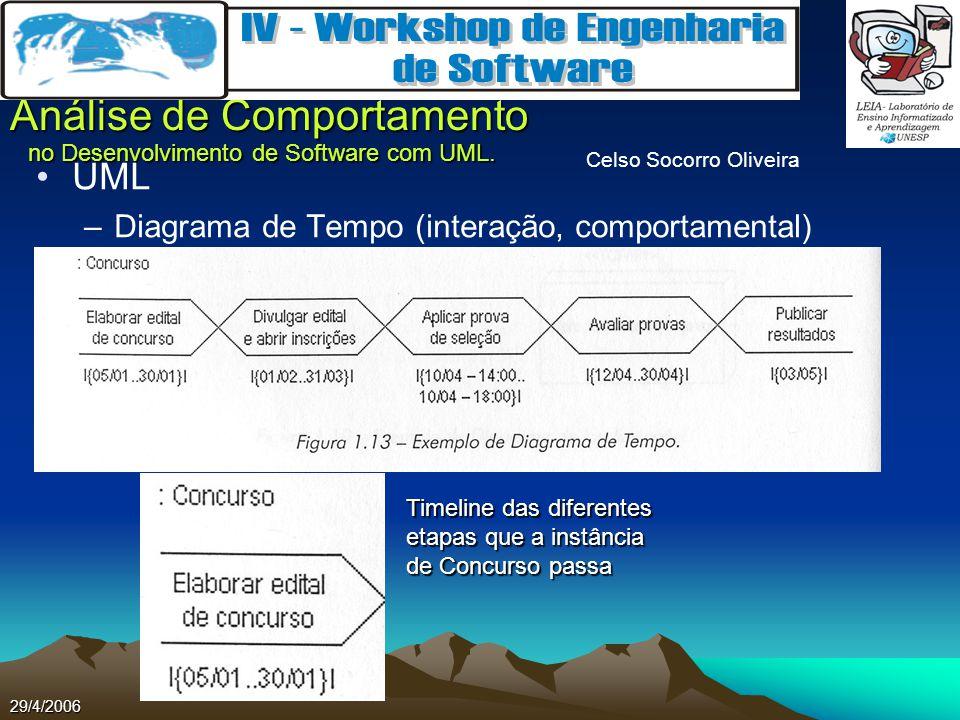 UML Diagrama de Tempo (interação, comportamental)