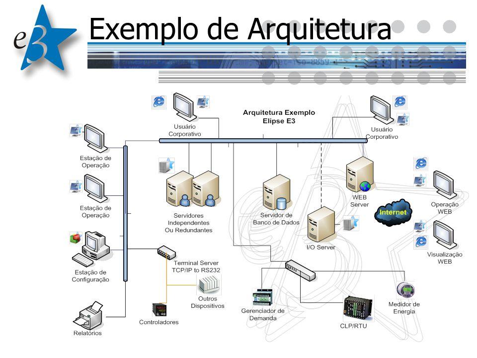Exemplo de Arquitetura