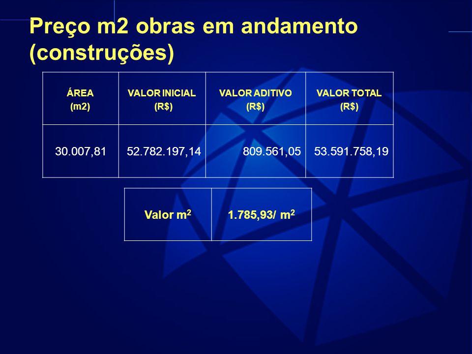 Preço m2 obras em andamento (construções)