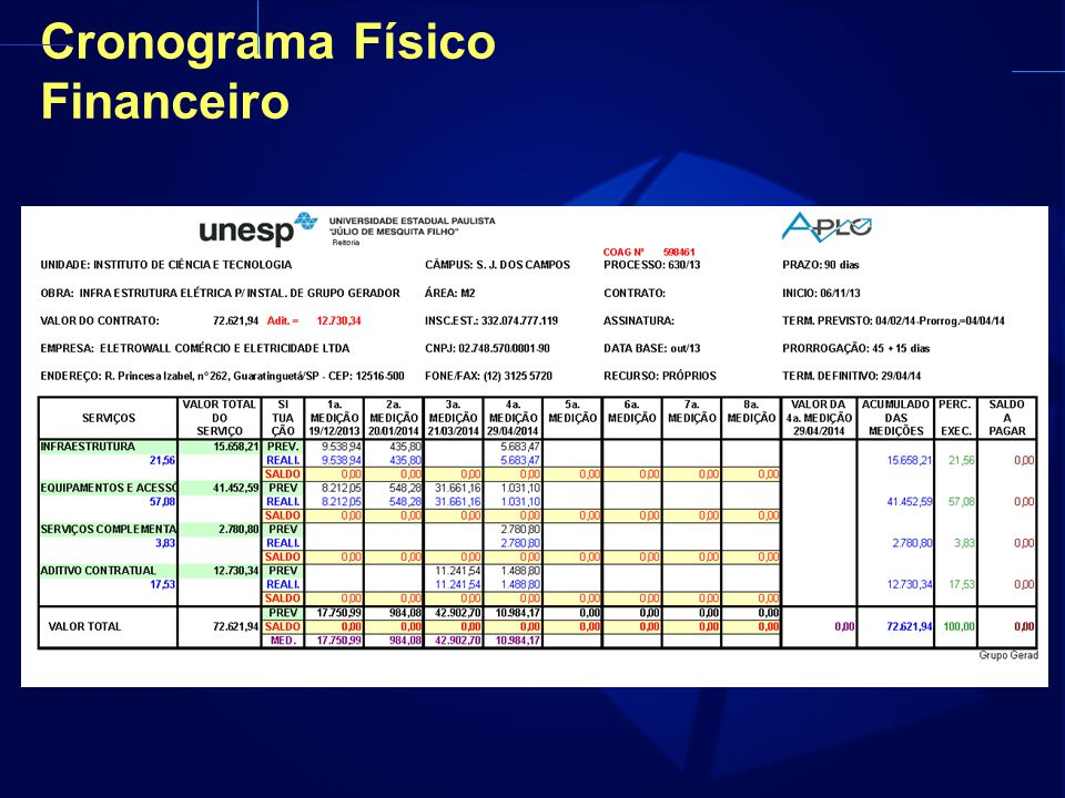 Cronograma Físico Financeiro