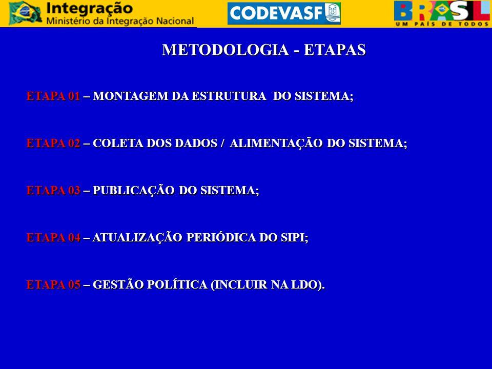 METODOLOGIA - ETAPAS ETAPA 01 – MONTAGEM DA ESTRUTURA DO SISTEMA;