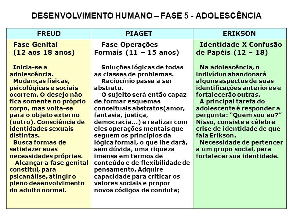 DESENVOLVIMENTO HUMANO – FASE 5 - ADOLESCÊNCIA FREUD PIAGET ERIKSON