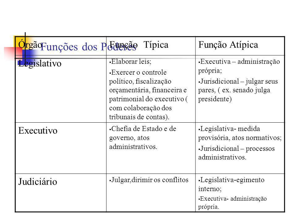 Funções dos Poderes Órgão Função Típica Função Atípica Legislativo