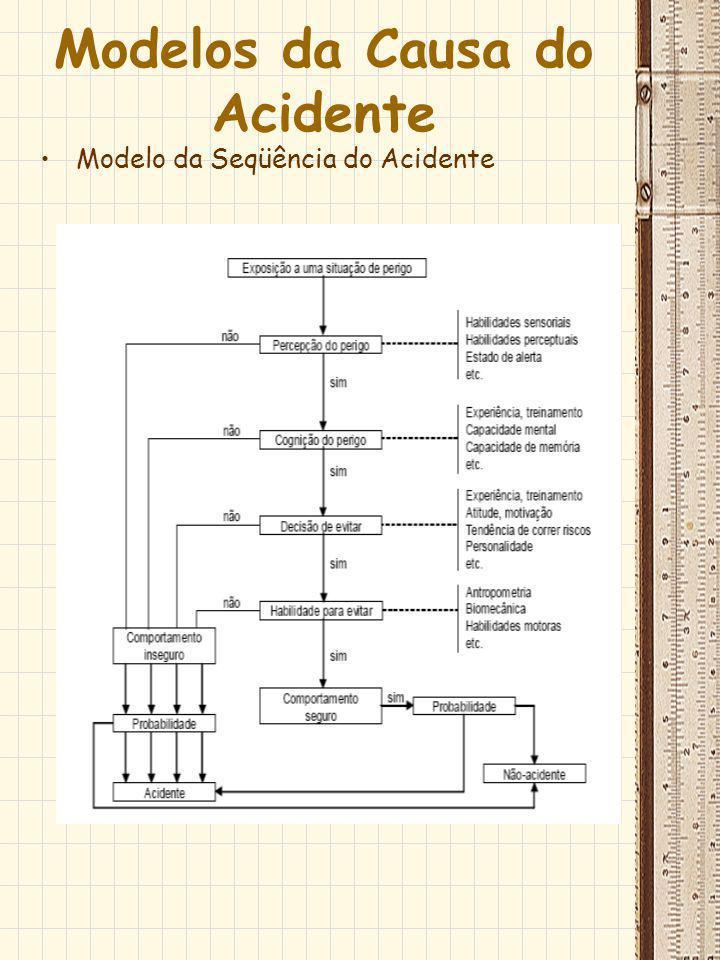 Modelos da Causa do Acidente