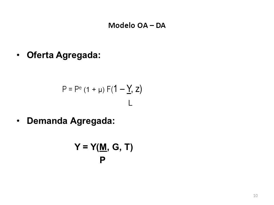 Oferta Agregada: Demanda Agregada: Y = Y(M, G, T) P Modelo OA – DA