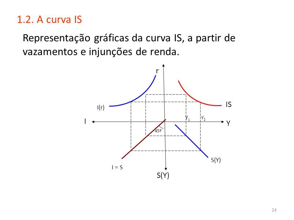 1.2. A curva IS Representação gráficas da curva IS, a partir de vazamentos e injunções de renda. r.