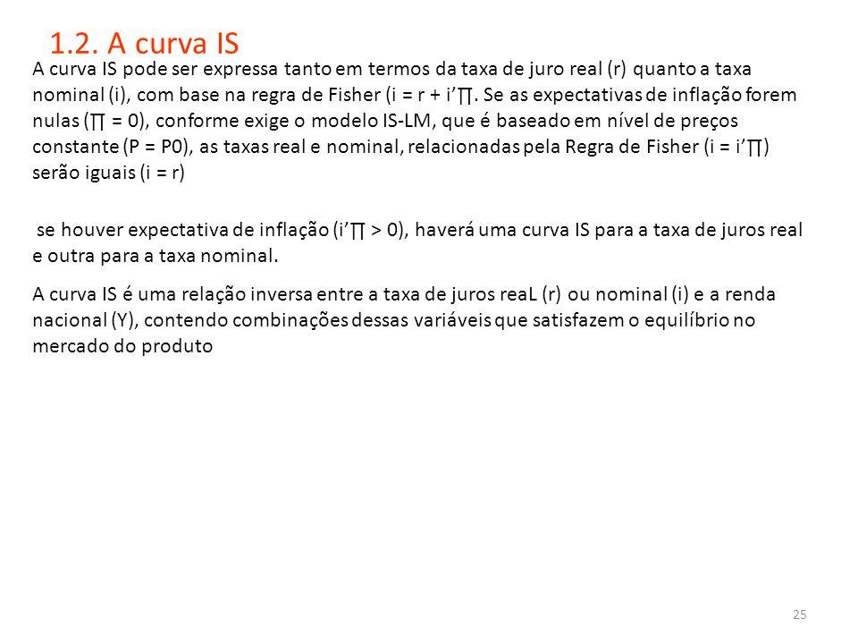 1.2. A curva IS