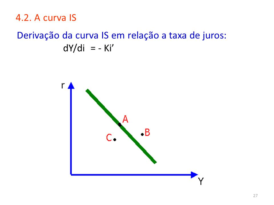 4.2. A curva IS Derivação da curva IS em relação a taxa de juros: dY/di = - Ki'