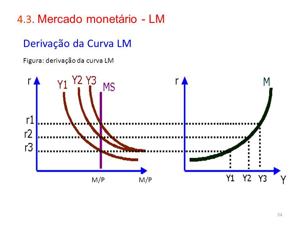 4.3. Mercado monetário - LM Derivação da Curva LM