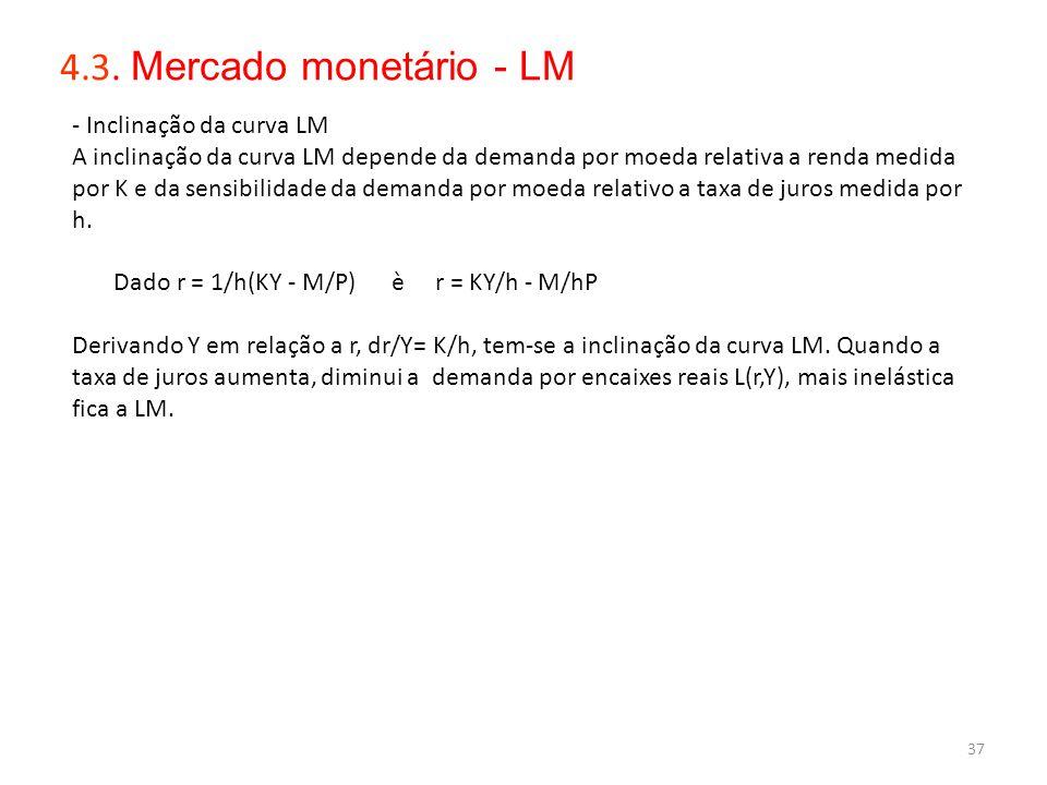 4.3. Mercado monetário - LM - Inclinação da curva LM