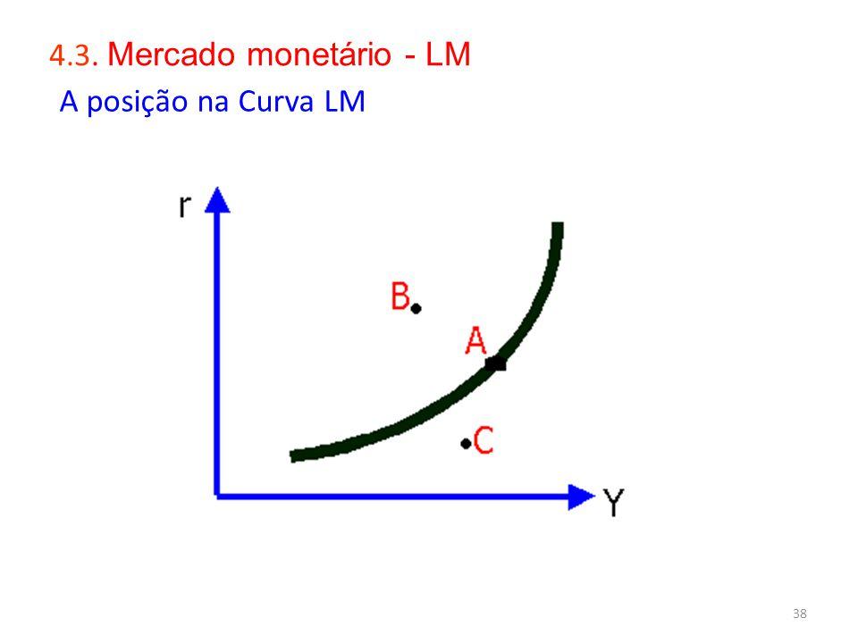 4.3. Mercado monetário - LM A posição na Curva LM S