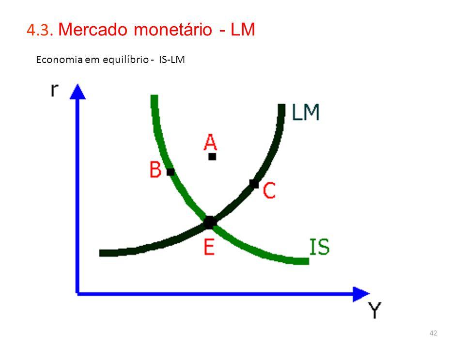 4.3. Mercado monetário - LM Economia em equilíbrio - IS-LM S