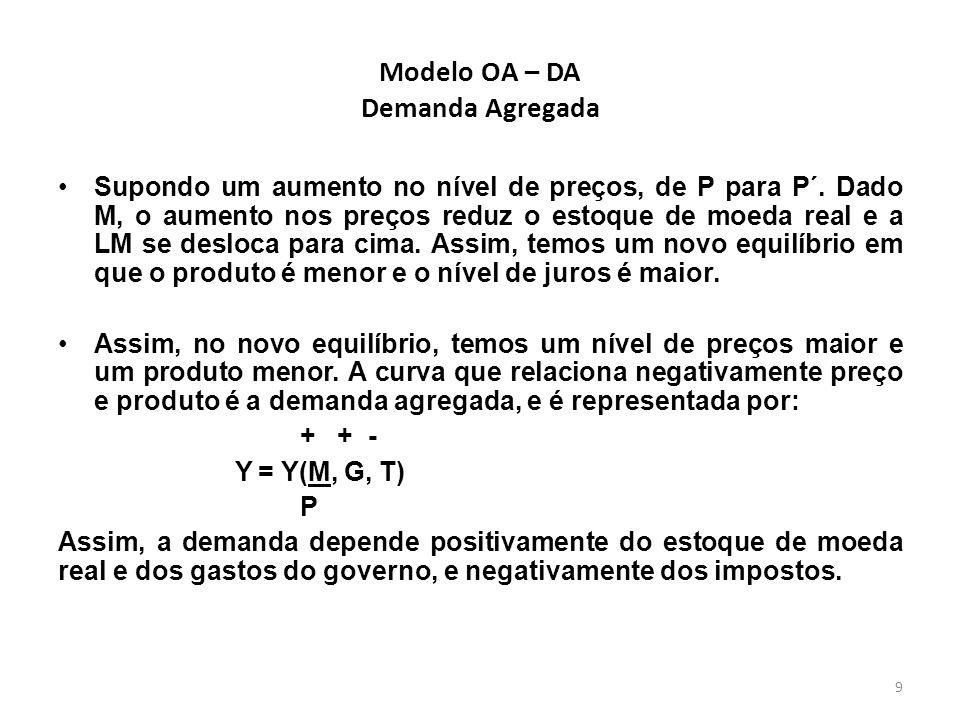 Modelo OA – DA Demanda Agregada