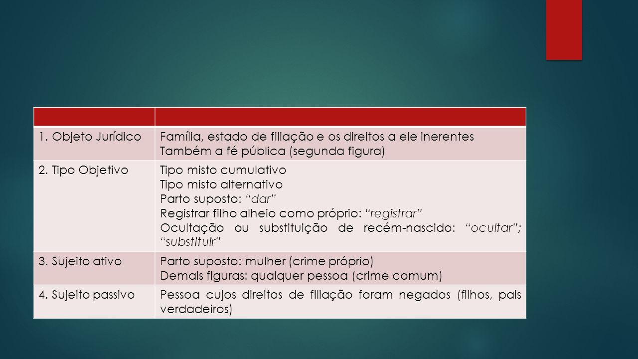 1. Objeto Jurídico Família, estado de filiação e os direitos a ele inerentes. Também a fé pública (segunda figura)