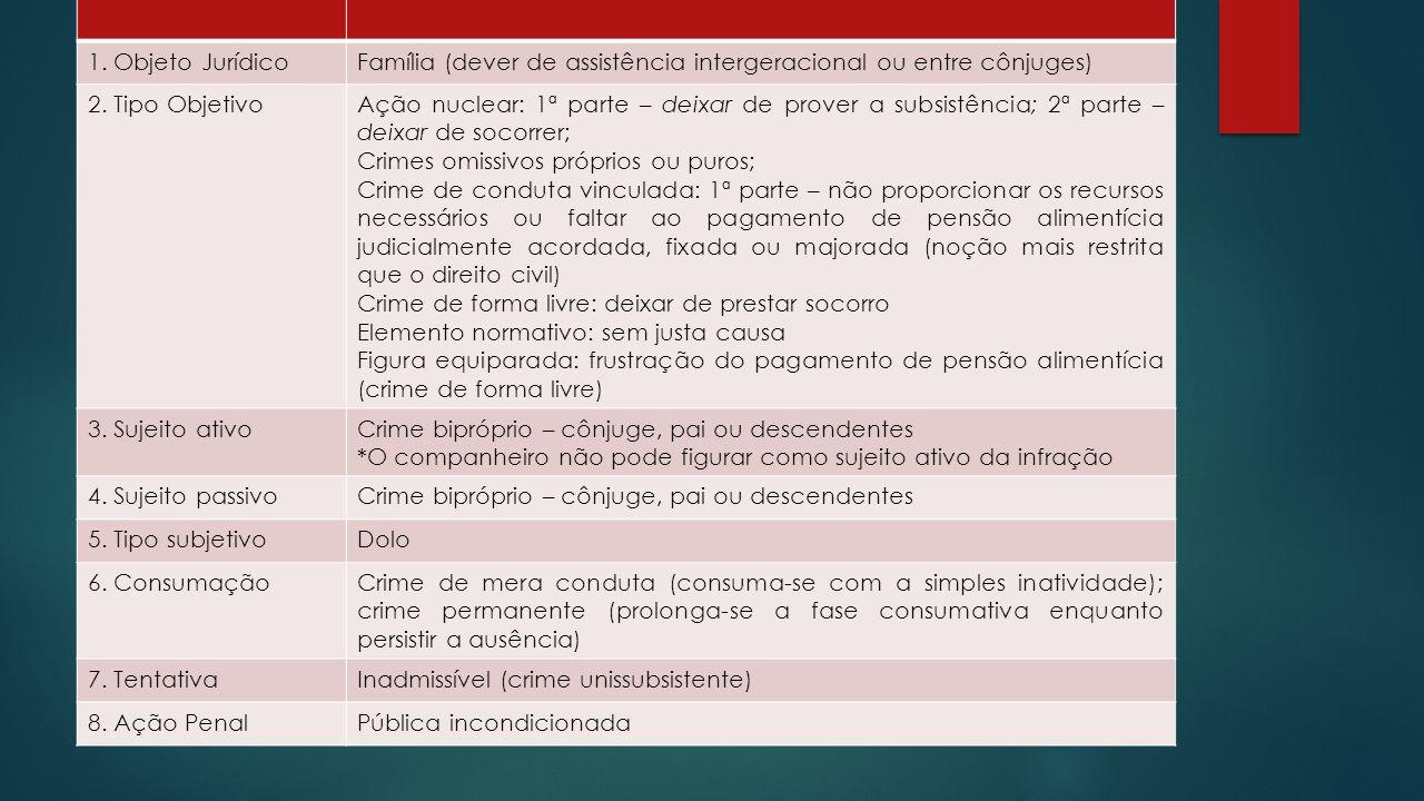 1. Objeto Jurídico Família (dever de assistência intergeracional ou entre cônjuges) 2. Tipo Objetivo.