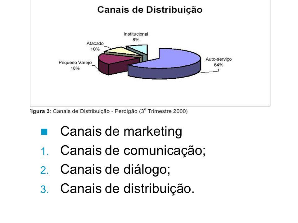 Canais de marketing Canais de comunicação; Canais de diálogo; Canais de distribuição.