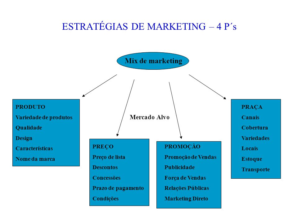 ESTRATÉGIAS DE MARKETING – 4 P´s