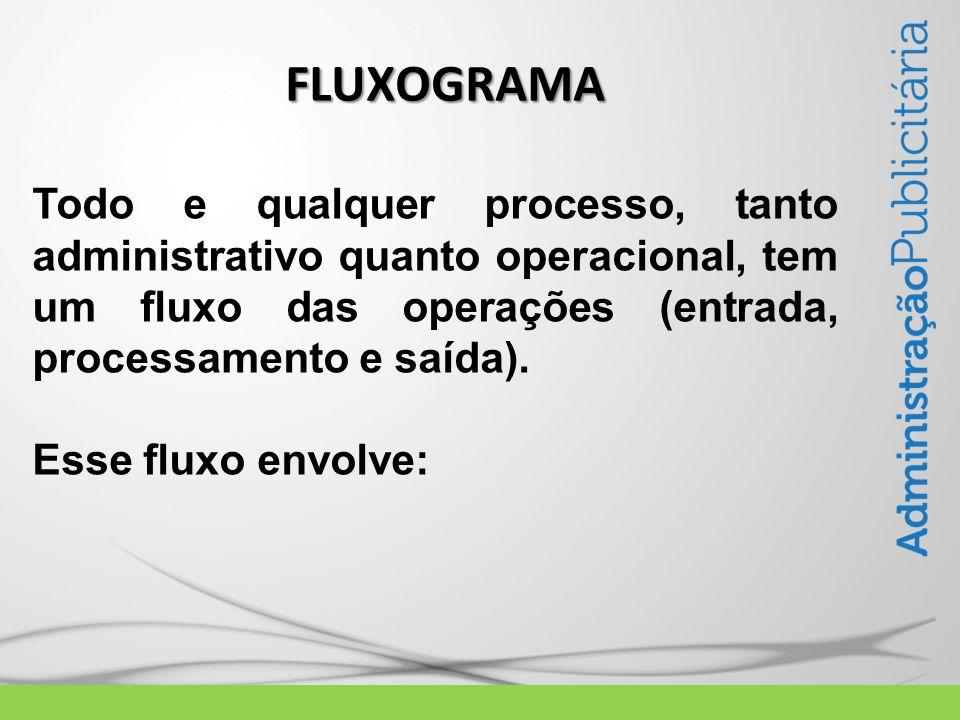 FLUXOGRAMA Todo e qualquer processo, tanto administrativo quanto operacional, tem um fluxo das operações (entrada, processamento e saída).