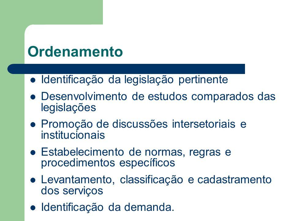 Ordenamento Identificação da legislação pertinente
