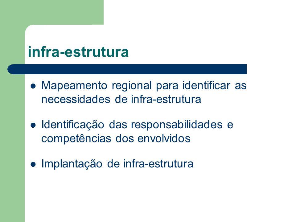infra-estrutura Mapeamento regional para identificar as necessidades de infra-estrutura.