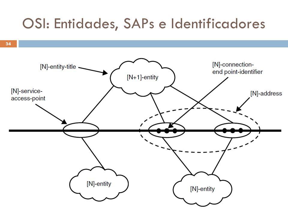 OSI: Entidades, SAPs e Identificadores