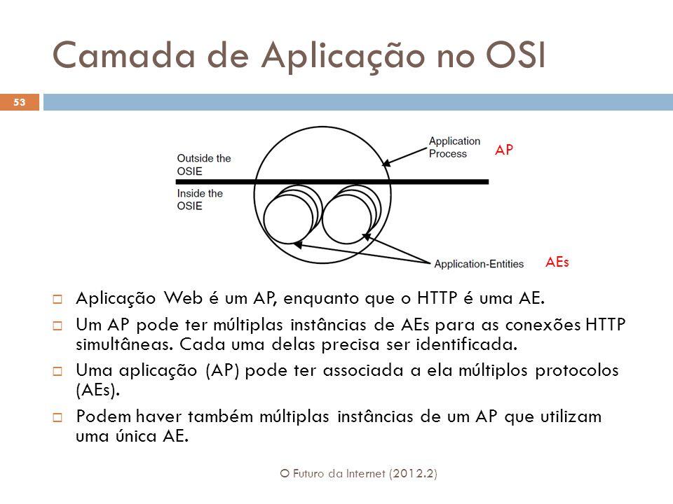 Camada de Aplicação no OSI
