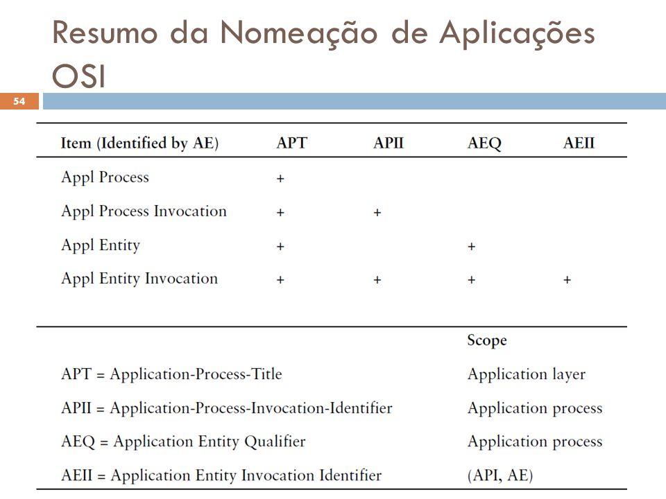 Resumo da Nomeação de Aplicações OSI