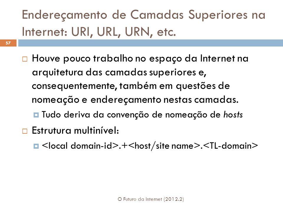 Endereçamento de Camadas Superiores na Internet: URI, URL, URN, etc.