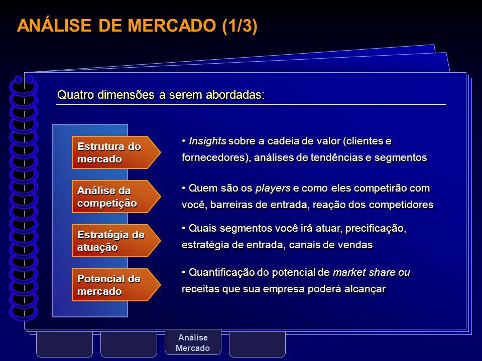 ANÁLISE DE MERCADO (1/3) Quatro dimensões a serem abordadas: