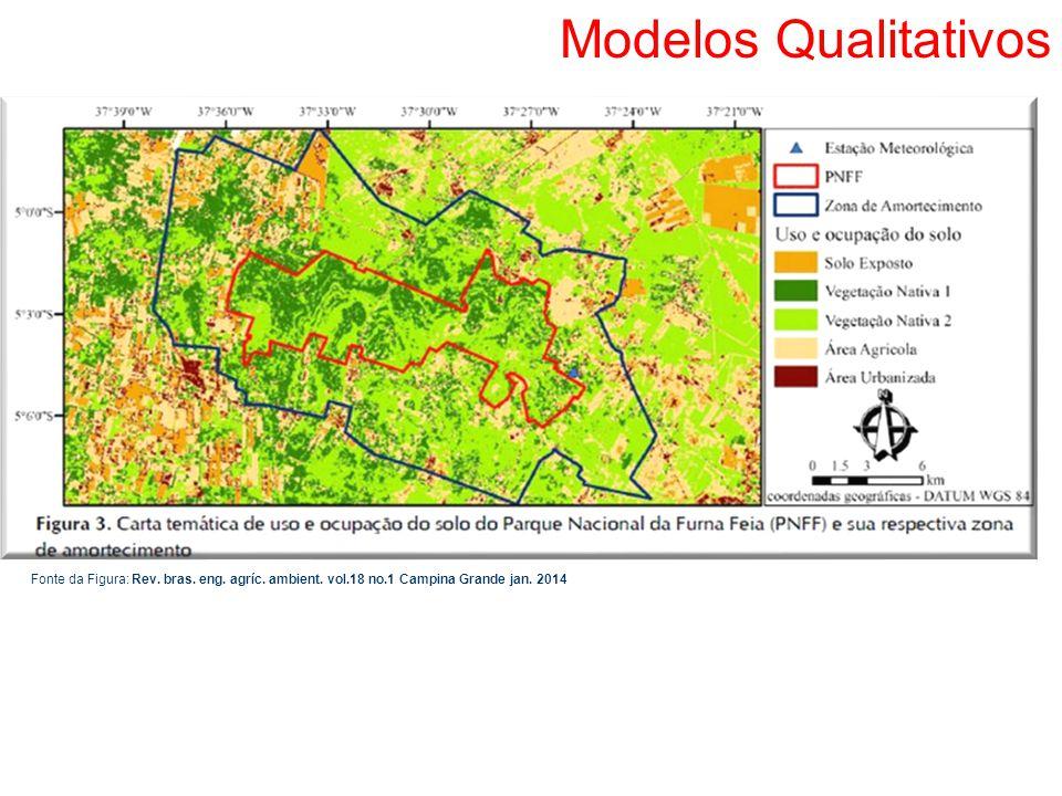 Modelos Qualitativos Fonte da Figura: Rev. bras. eng.