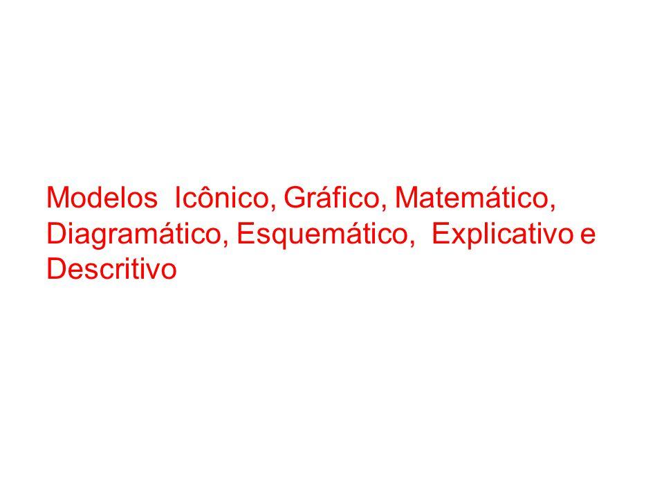 Modelos Icônico, Gráfico, Matemático, Diagramático, Esquemático, Explicativo e Descritivo