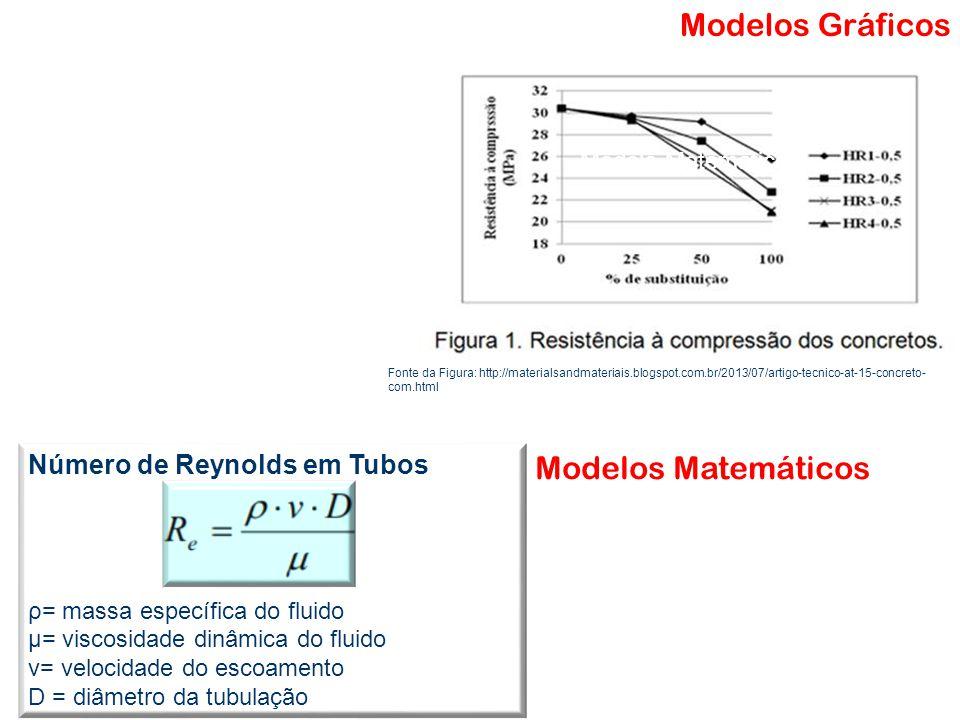 Modelos Gráficos Modelos Matemáticos Número de Reynolds em Tubos