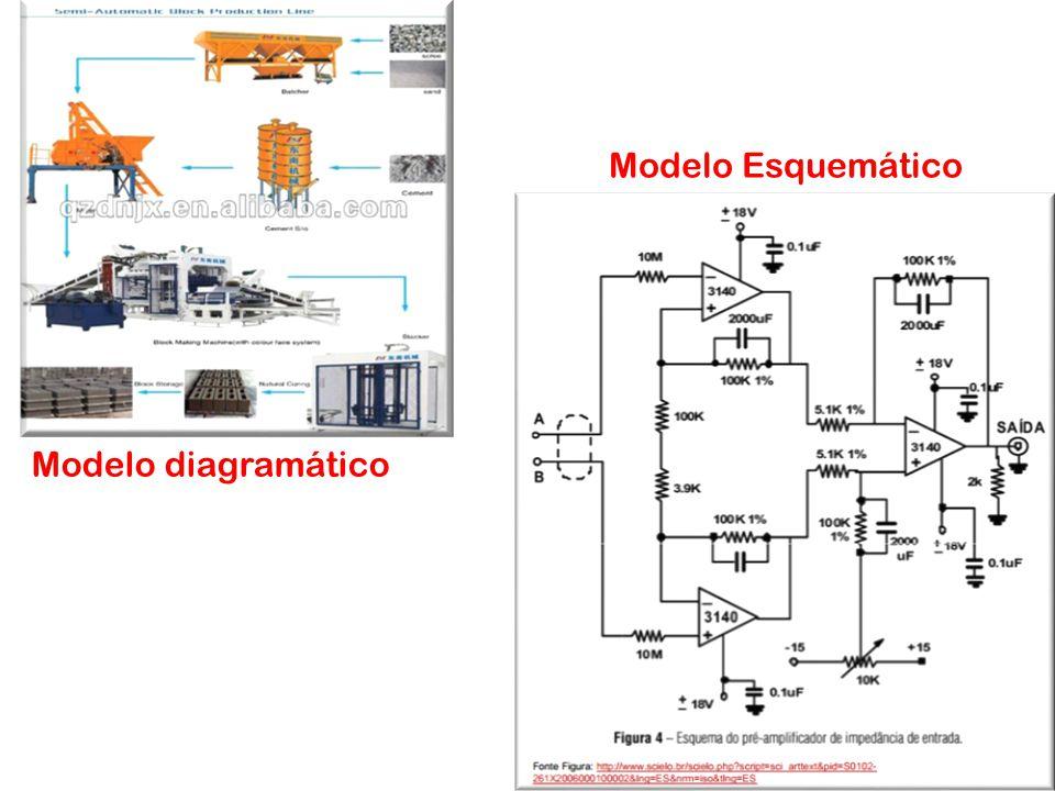 Modelo Esquemático Modelo Matemático Modelo diagramático