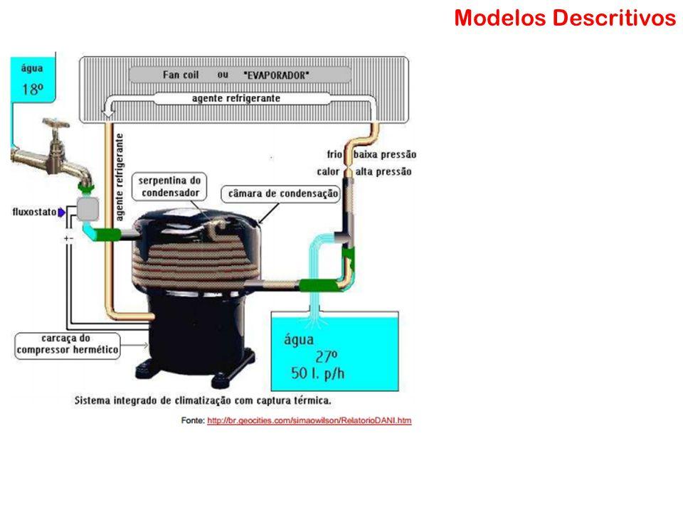 Modelos Descritivos Modelo Matemático