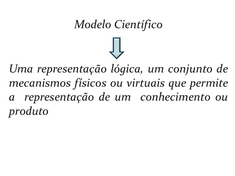 Modelo Científico Uma representação lógica, um conjunto de mecanismos físicos ou virtuais que permite a representação de um conhecimento ou produto.