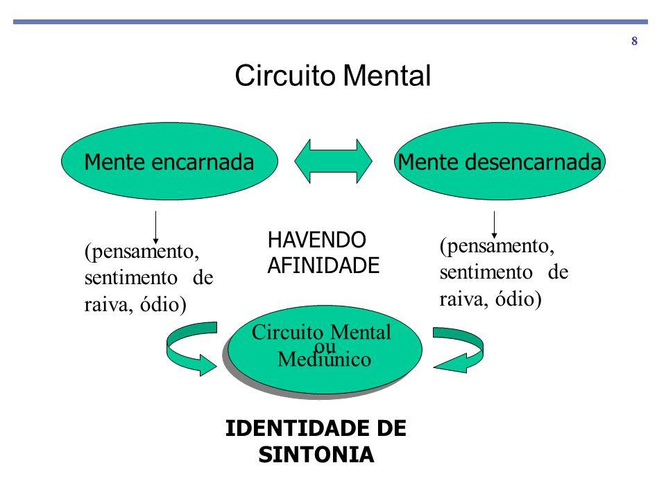 IDENTIDADE DE SINTONIA