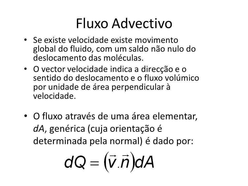 Fluxo Advectivo Se existe velocidade existe movimento global do fluido, com um saldo não nulo do deslocamento das moléculas.