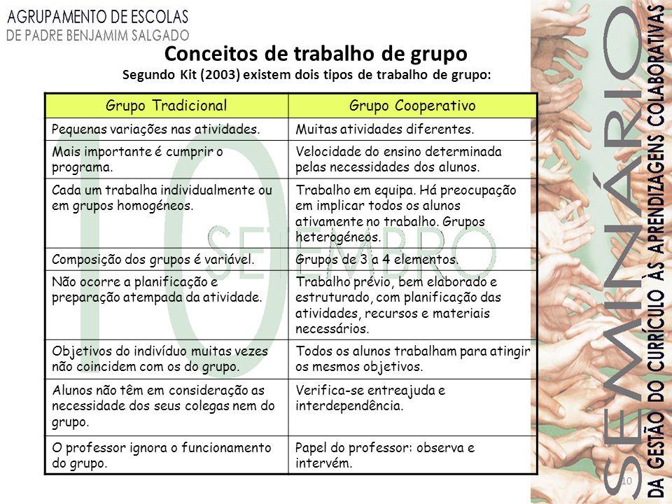 Conceitos de trabalho de grupo