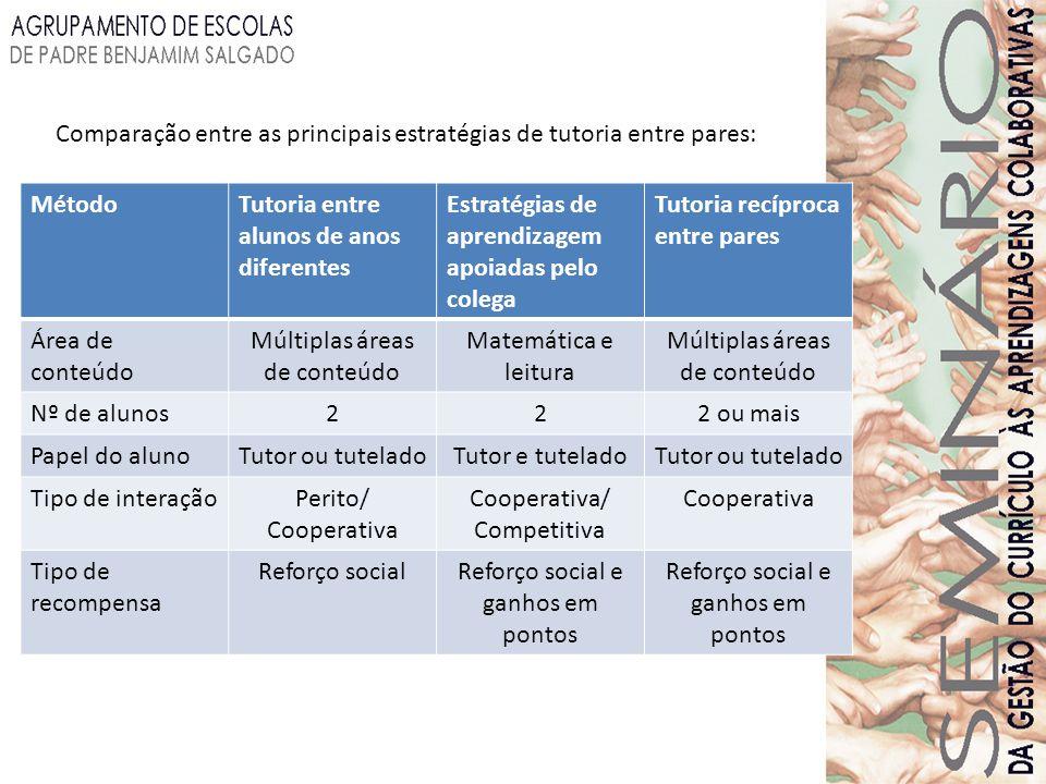 Comparação entre as principais estratégias de tutoria entre pares: