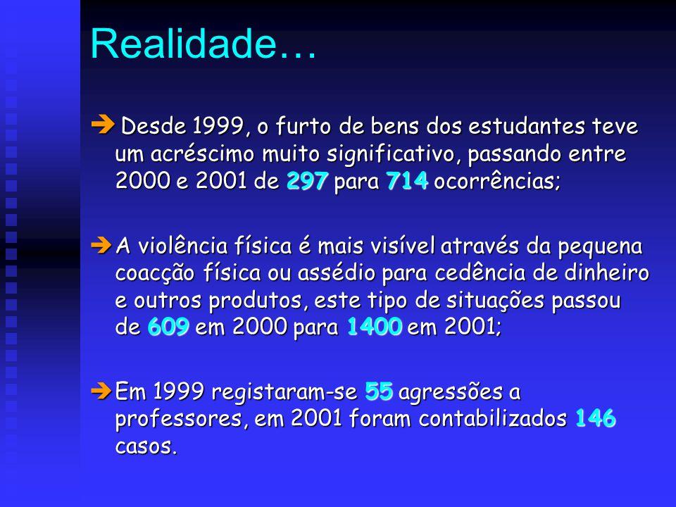 Realidade… Desde 1999, o furto de bens dos estudantes teve um acréscimo muito significativo, passando entre 2000 e 2001 de 297 para 714 ocorrências;