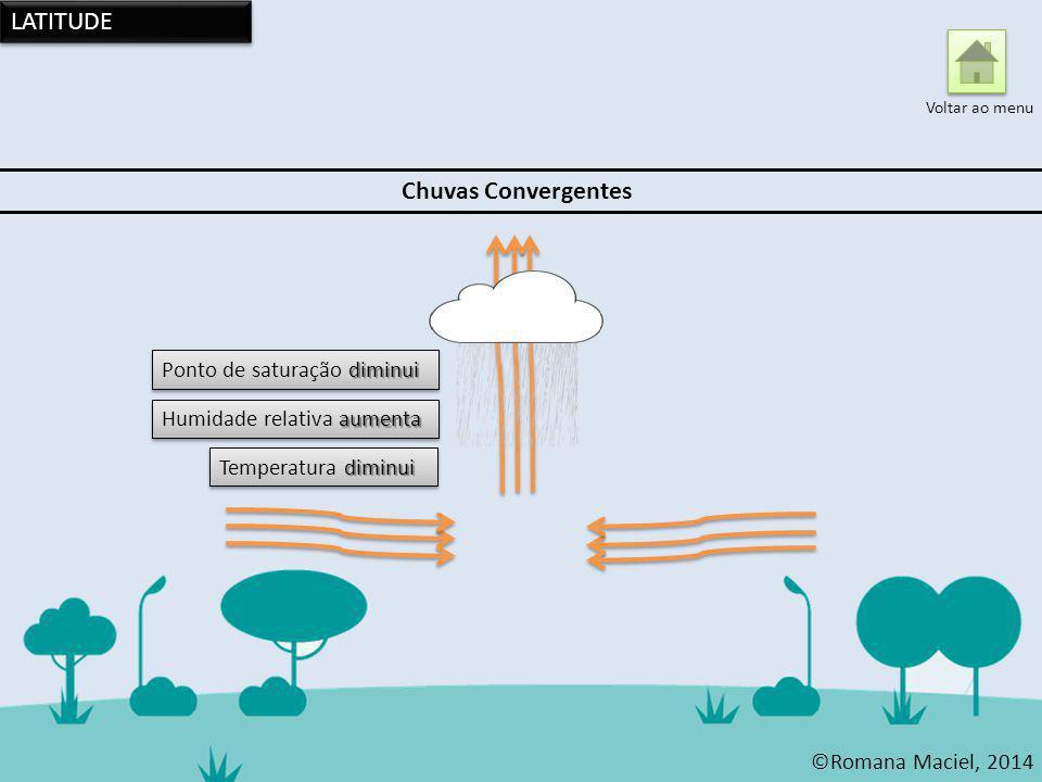 LATITUDE Chuvas Convergentes Ponto de saturação diminui