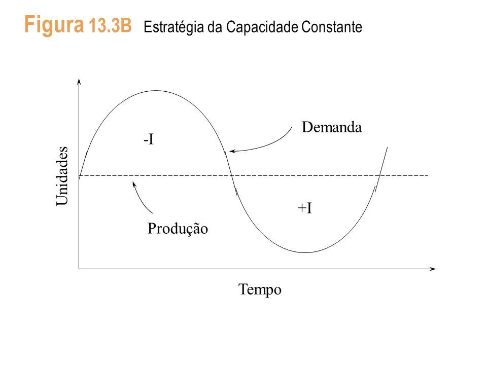 Figura 13.3B Estratégia da Capacidade Constante