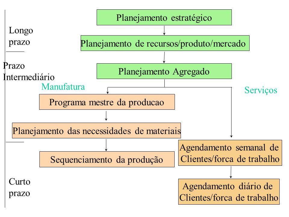Planejamento estratégico Longo prazo