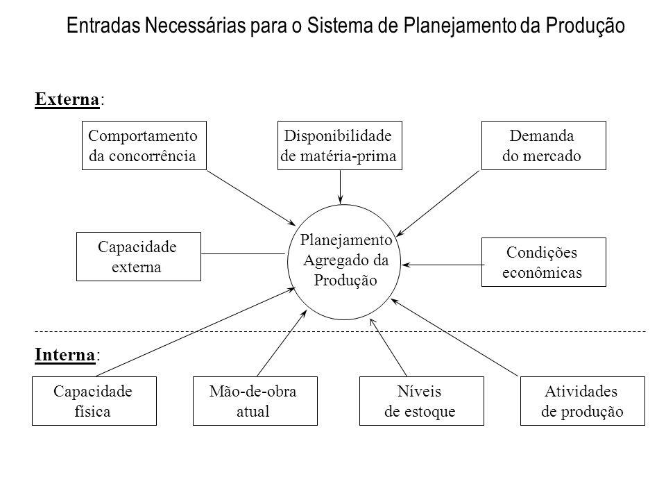 Entradas Necessárias para o Sistema de Planejamento da Produção